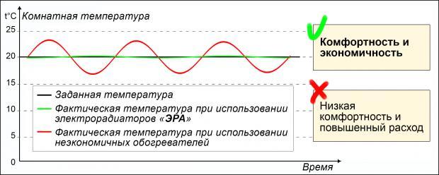 сравнительная таблица с другими радиаторами отопления